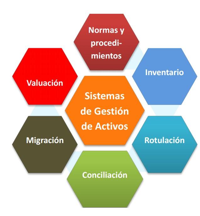 Sistemas de Gestión de Activos